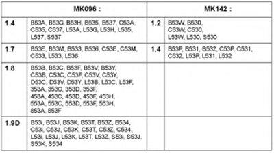 Опора Амортизатора MONROE MK096 для авто RENAULT с доставкой